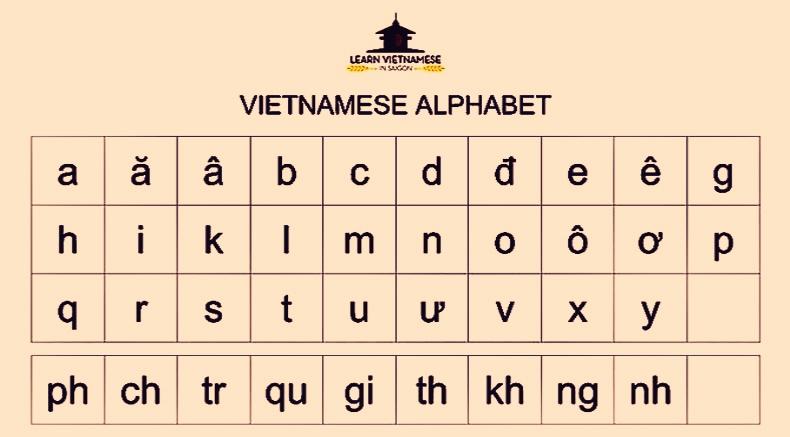 Huruf Vietnam - Holylandvietnamstudies.com