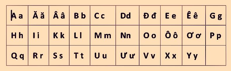 Vietnamese alphabet - holylandvietnamstudies.com