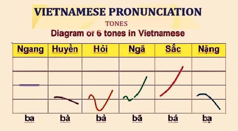Vjetnama Prononco - Holylandvietnamstudies.com