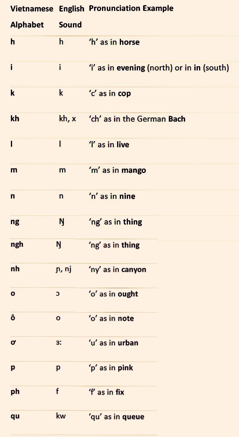 Vietnamesisk og engelsk likhet - Holylandvietnamstudies.com