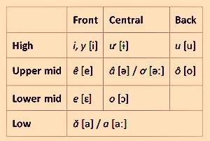 व्हिएतनामी स्वरांचे उच्चारण (पवित्र स्वर)