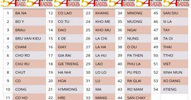 CYMUNED 54 GRWP ETHNIG yn VIETNAM - Adran 2