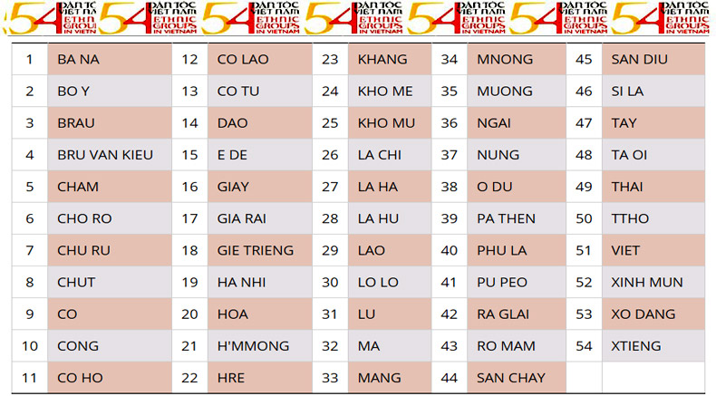 54 Ethnic Groups in Vietnam - holylandvietnamstudies.com